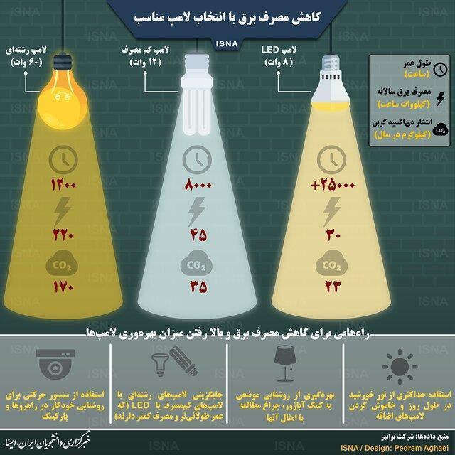 کاهش مصرف برق با انتخاب لامپ مناسب